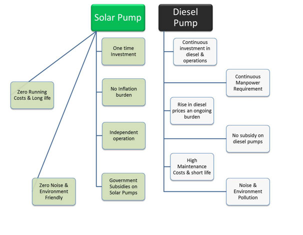 solar water pamp graph