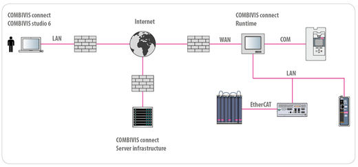 COMBIVIS connect - Remote maintenance1