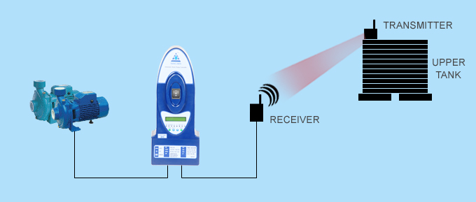 WIRELESS LEVEL TRANSMITTER RECEIVER